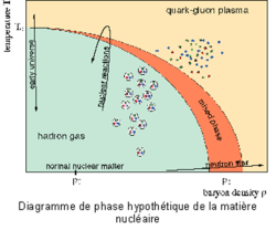 Plasma quark-gluon